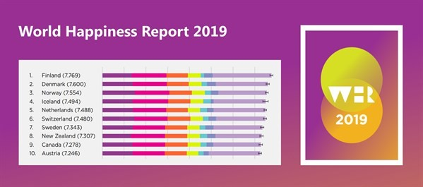 World Happiness Report 2019 Top Ten